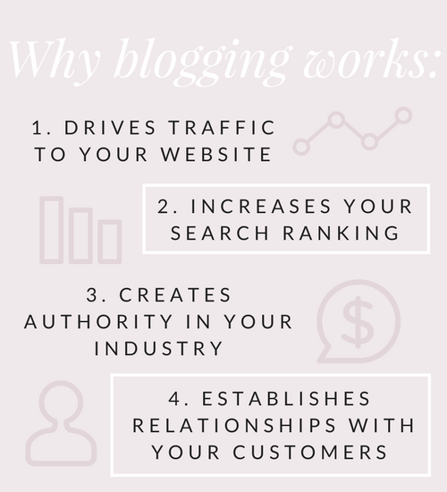 Why Blogging Works